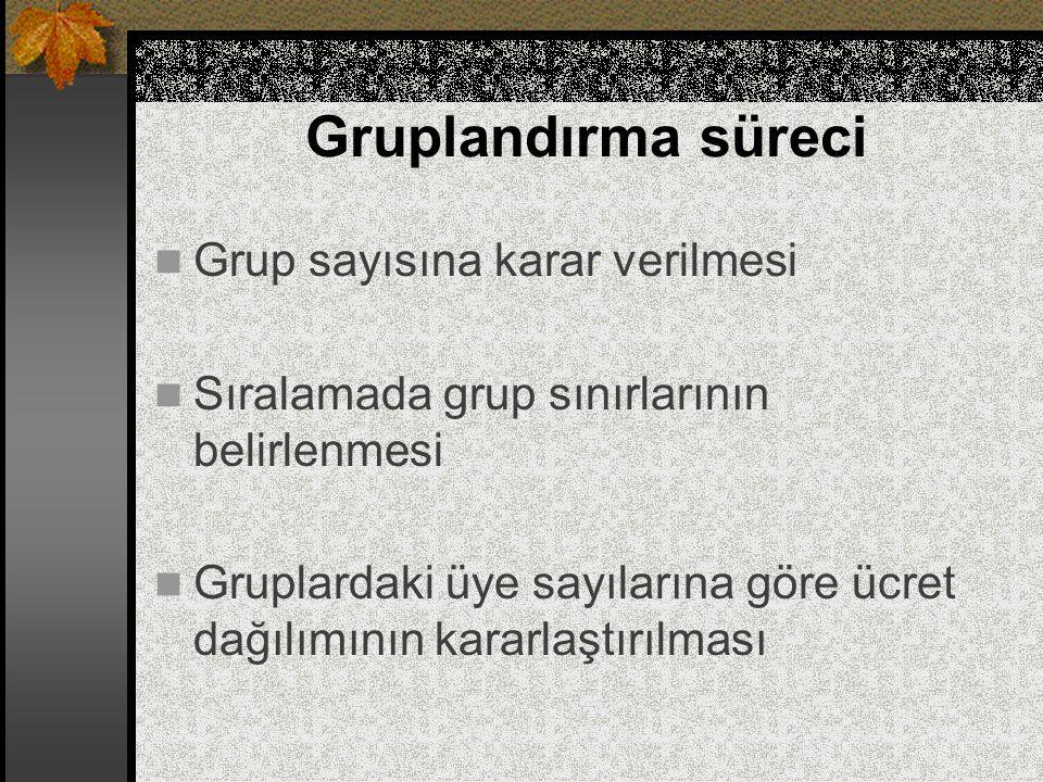 Gruplandırma süreci Grup sayısına karar verilmesi Sıralamada grup sınırlarının belirlenmesi Gruplardaki üye sayılarına göre ücret dağılımının kararlaş