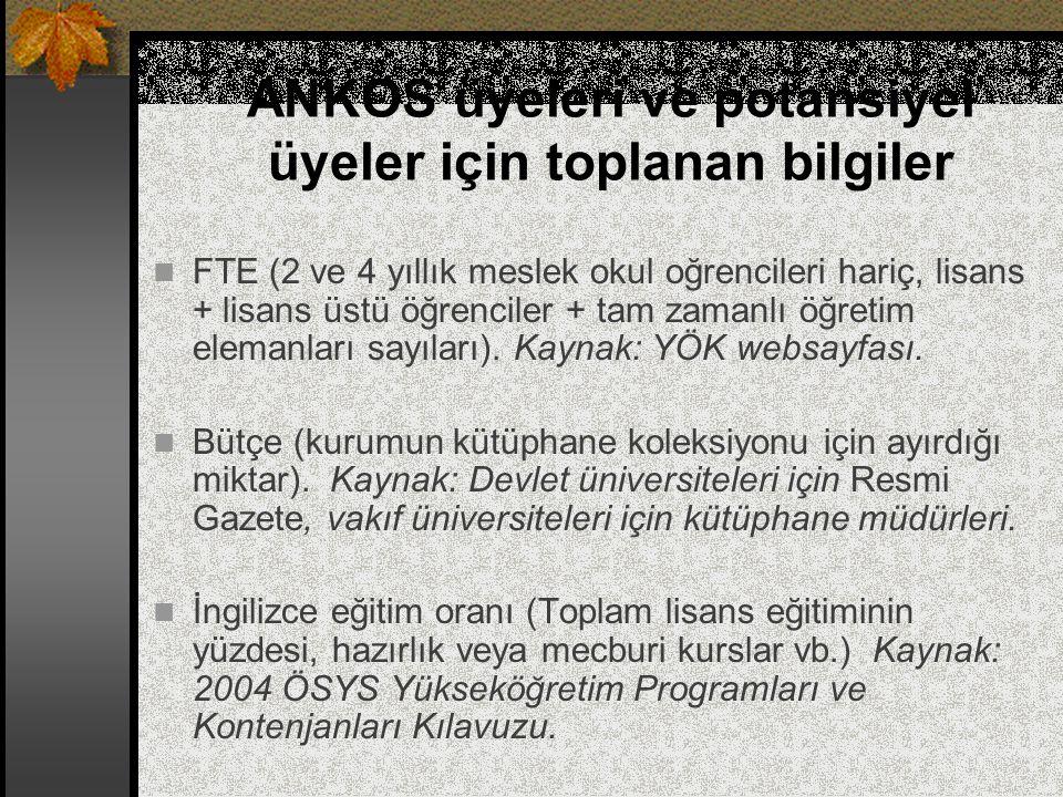 ANKOS üyeleri ve potansiyel üyeler için toplanan bilgiler FTE (2 ve 4 yıllık meslek okul oğrencileri hariç, lisans + lisans üstü öğrenciler + tam zama