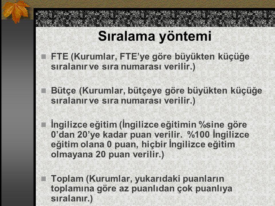 Sıralama yöntemi FTE (Kurumlar, FTE'ye göre büyükten küçüğe sıralanır ve sıra numarası verilir.) Bütçe (Kurumlar, bütçeye göre büyükten küçüğe sıralan