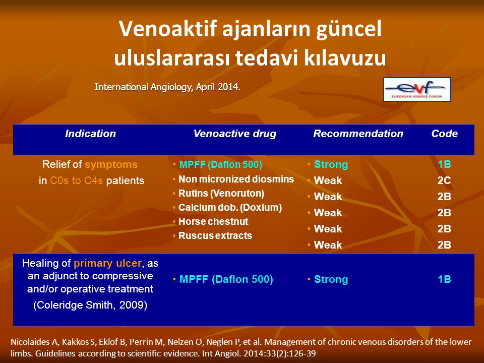 Venoaktif ajanların güncel uluslararası tedavi kılavuzu IndicationVenoactive drugRecommendationCode Relief of symptoms in C0s to C4s patients MPFF (Daflon 500) Non micronized diosmins Rutins (Venoruton) Calcium dob.