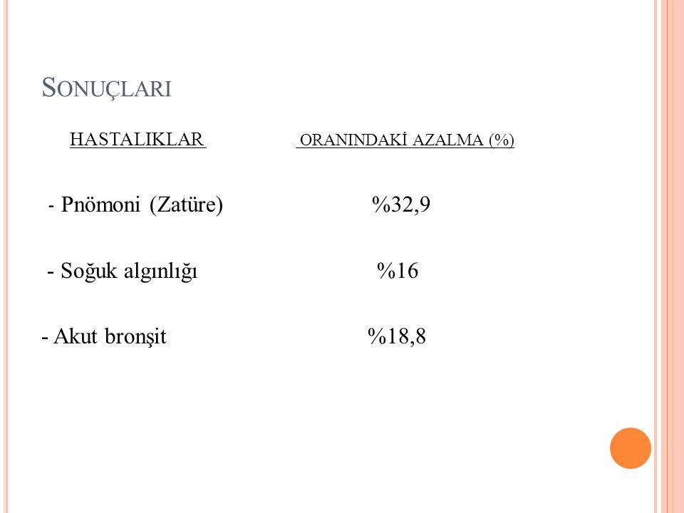 S ONUÇLARI HASTALIKLAR ORANINDAKİ AZALMA (%) - Pnömoni (Zatüre) %32,9 - Soğuk algınlığı %16 - Akut bronşit %18,8