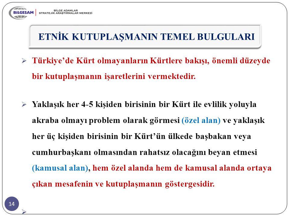 14 ETNİK KUTUPLAŞMANIN TEMEL BULGULARI  Türkiye'de Kürt olmayanların Kürtlere bakışı, önemli düzeyde bir kutuplaşmanın işaretlerini vermektedir.  Ya