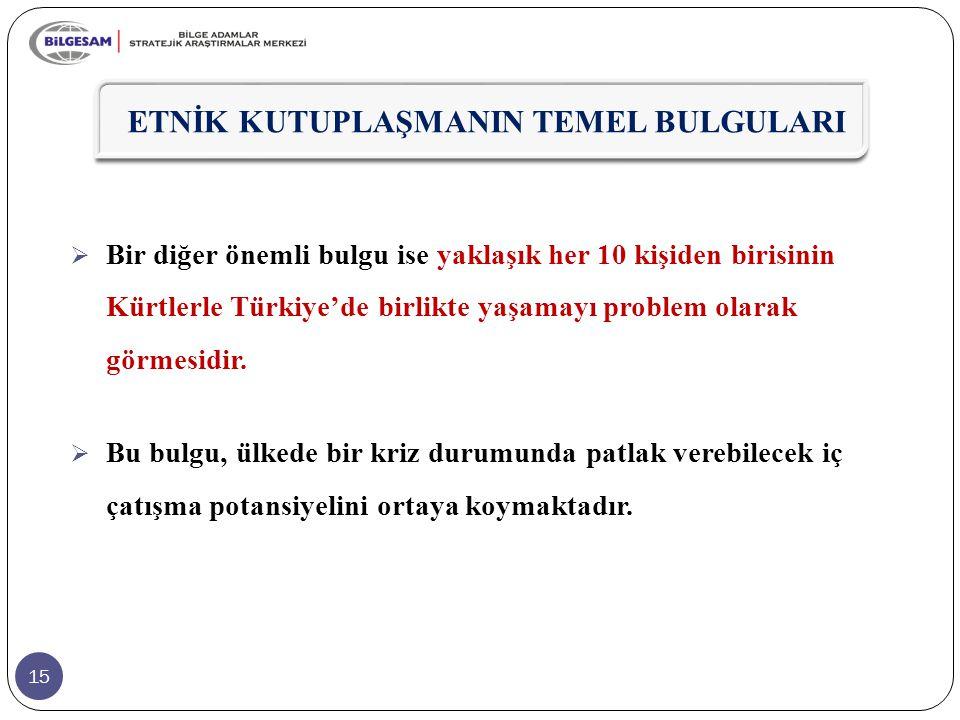 15  Bir diğer önemli bulgu ise yaklaşık her 10 kişiden birisinin Kürtlerle Türkiye'de birlikte yaşamayı problem olarak görmesidir.  Bu bulgu, ülkede