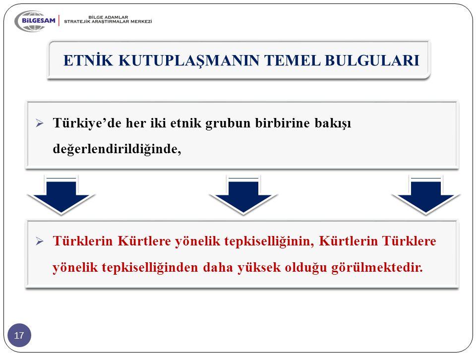 17  Türkiye'de her iki etnik grubun birbirine bakışı değerlendirildiğinde,  Türklerin Kürtlere yönelik tepkiselliğinin, Kürtlerin Türklere yönelik t