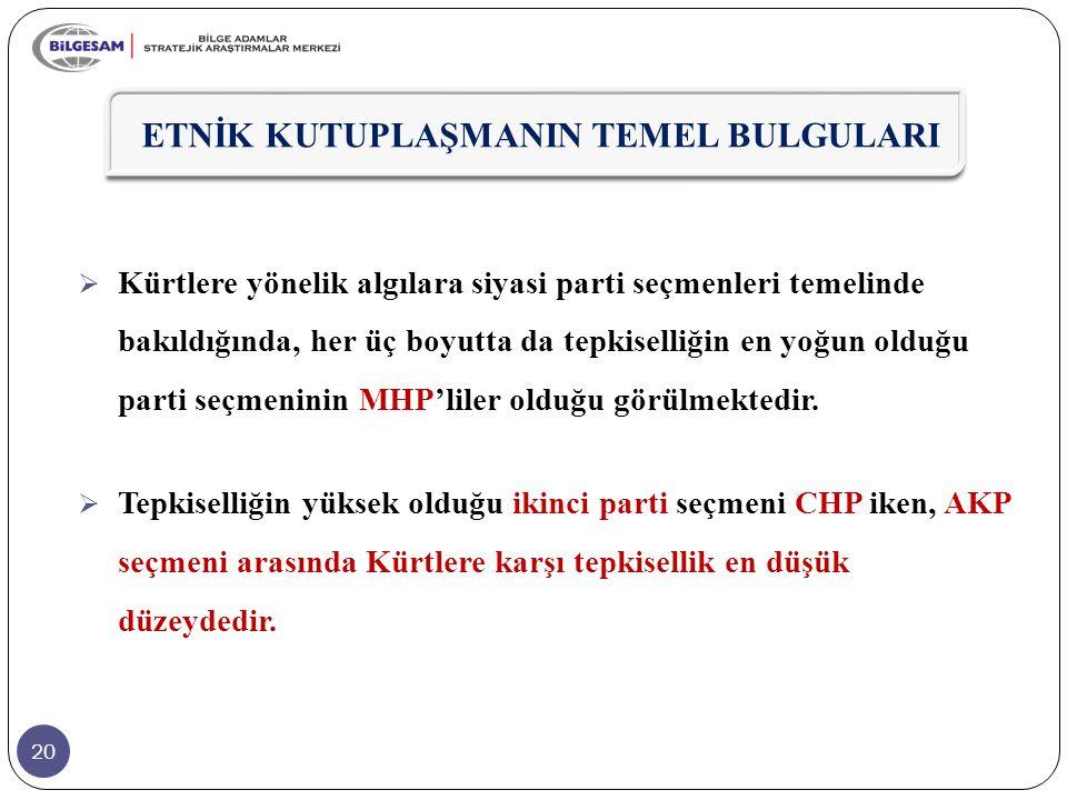 20  Kürtlere yönelik algılara siyasi parti seçmenleri temelinde bakıldığında, her üç boyutta da tepkiselliğin en yoğun olduğu parti seçmeninin MHP'li