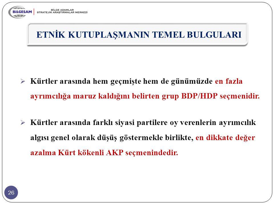 26  Kürtler arasında hem geçmişte hem de günümüzde en fazla ayrımcılığa maruz kaldığını belirten grup BDP/HDP seçmenidir.  Kürtler arasında farklı s
