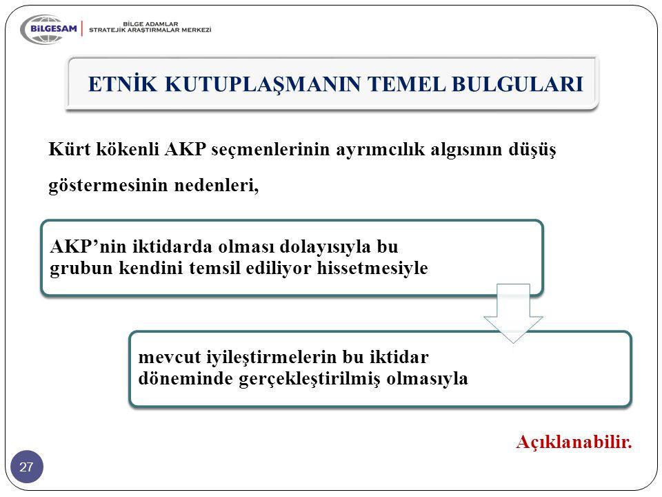 27 Kürt kökenli AKP seçmenlerinin ayrımcılık algısının düşüş göstermesinin nedenleri, Açıklanabilir. ETNİK KUTUPLAŞMANIN TEMEL BULGULARI AKP'nin iktid