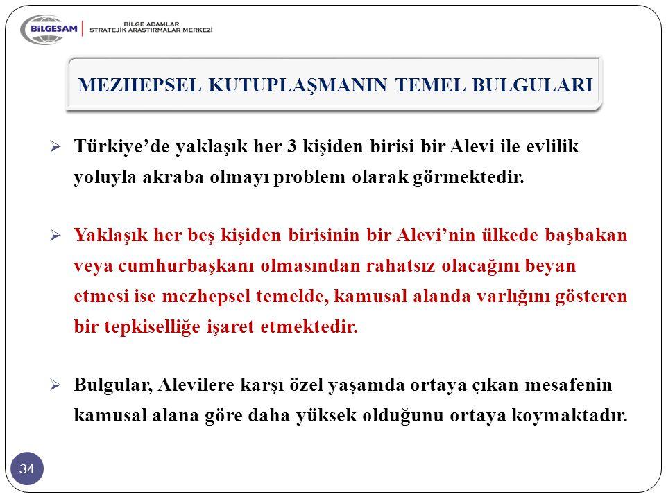 34  Türkiye'de yaklaşık her 3 kişiden birisi bir Alevi ile evlilik yoluyla akraba olmayı problem olarak görmektedir.  Yaklaşık her beş kişiden biris