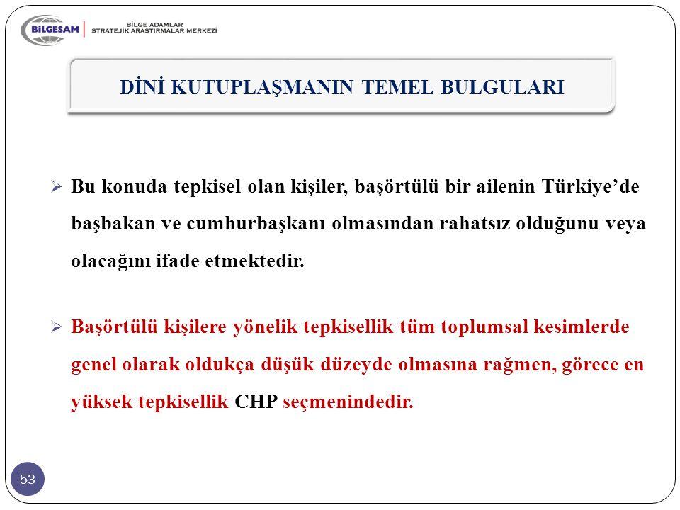 53  Bu konuda tepkisel olan kişiler, başörtülü bir ailenin Türkiye'de başbakan ve cumhurbaşkanı olmasından rahatsız olduğunu veya olacağını ifade etm