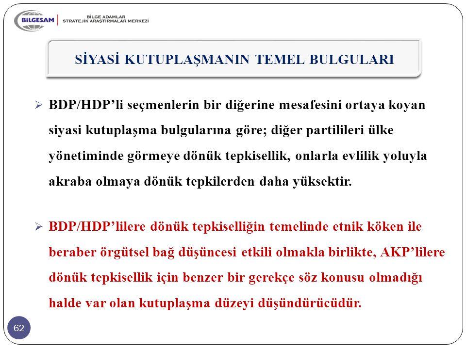 62  BDP/HDP'li seçmenlerin bir diğerine mesafesini ortaya koyan siyasi kutuplaşma bulgularına göre; diğer partilileri ülke yönetiminde görmeye dönük