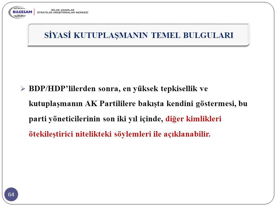 64  BDP/HDP'lilerden sonra, en yüksek tepkisellik ve kutuplaşmanın AK Partililere bakışta kendini göstermesi, bu parti yöneticilerinin son iki yıl iç