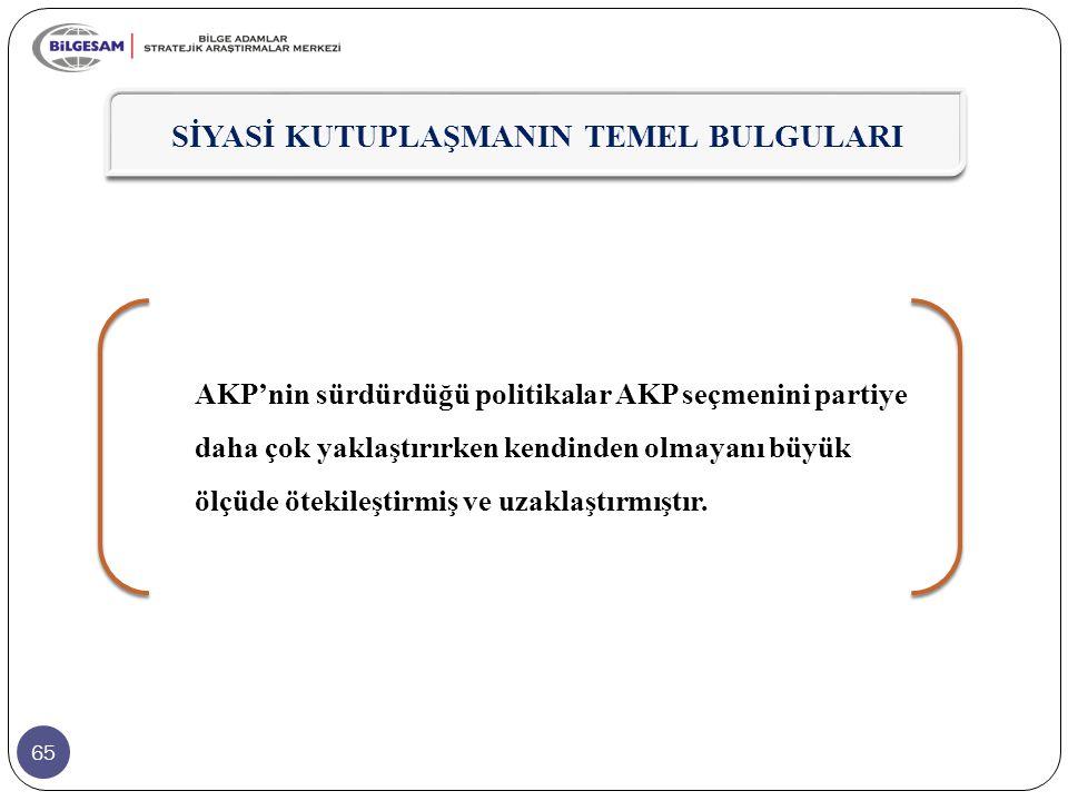 65 SİYASİ KUTUPLAŞMANIN TEMEL BULGULARI AKP'nin sürdürdüğü politikalar AKP seçmenini partiye daha çok yaklaştırırken kendinden olmayanı büyük ölçüde ö