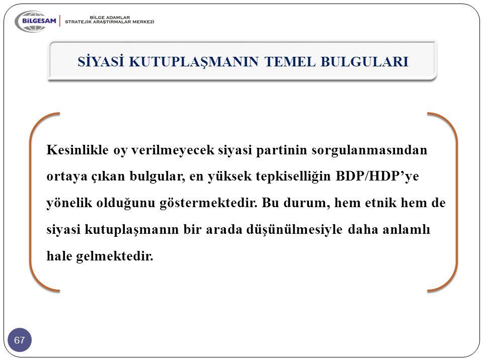 67 Kesinlikle oy verilmeyecek siyasi partinin sorgulanmasından ortaya çıkan bulgular, en yüksek tepkiselliğin BDP/HDP'ye yönelik olduğunu göstermekted