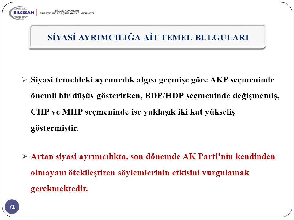 71  Siyasi temeldeki ayrımcılık algısı geçmişe göre AKP seçmeninde önemli bir düşüş gösterirken, BDP/HDP seçmeninde değişmemiş, CHP ve MHP seçmeninde