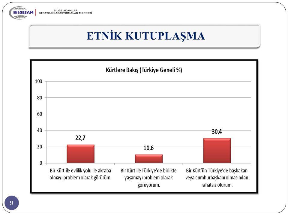20  Kürtlere yönelik algılara siyasi parti seçmenleri temelinde bakıldığında, her üç boyutta da tepkiselliğin en yoğun olduğu parti seçmeninin MHP'liler olduğu görülmektedir.