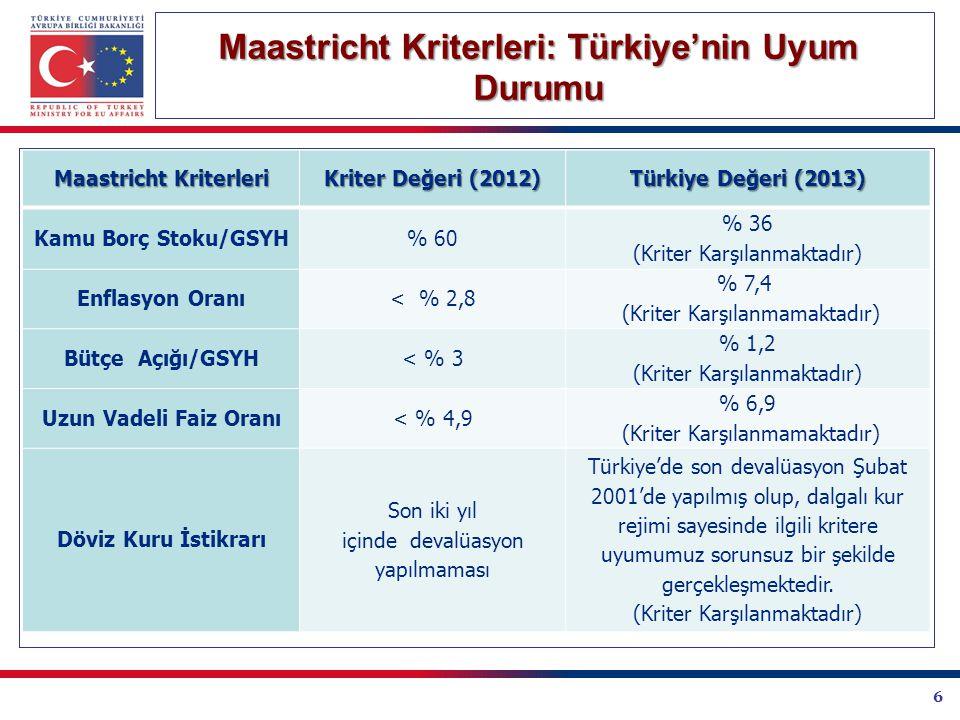 6 Maastricht Kriterleri: Türkiye'nin Uyum Durumu Maastricht Kriterleri Kriter Değeri (2012) Türkiye Değeri (2013) Kamu Borç Stoku/GSYH% 60 % 36 (Kriter Karşılanmaktadır) Enflasyon Oranı< % 2,8 % 7,4 (Kriter Karşılanmamaktadır) Bütçe Açığı/GSYH< % 3 % 1,2 (Kriter Karşılanmaktadır) Uzun Vadeli Faiz Oranı< % 4,9 % 6,9 (Kriter Karşılanmamaktadır) Döviz Kuru İstikrarı Son iki yıl içinde devalüasyon yapılmaması Türkiye'de son devalüasyon Şubat 2001'de yapılmış olup, dalgalı kur rejimi sayesinde ilgili kritere uyumumuz sorunsuz bir şekilde gerçekleşmektedir.