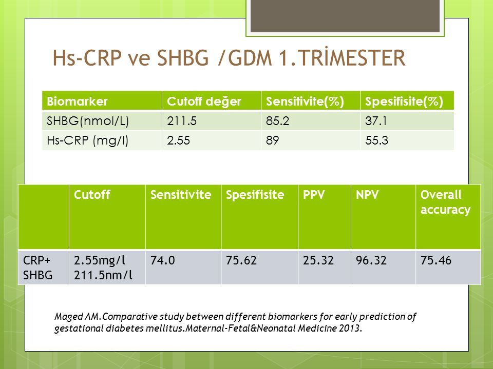 Hs-CRP ve SHBG /GDM 1.TRİMESTER BiomarkerCutoff değerSensitivite(%)Spesifisite(%) SHBG(nmol/L)211.585.237.1 Hs-CRP (mg/l)2.558955.3 CutoffSensitiviteSpesifisitePPVNPVOverall accuracy CRP+ SHBG 2.55mg/l 211.5nm/l 74.075.6225.3296.3275.46 Maged AM.Comparative study between different biomarkers for early prediction of gestational diabetes mellitus.Maternal-Fetal&Neonatal Medicine 2013.