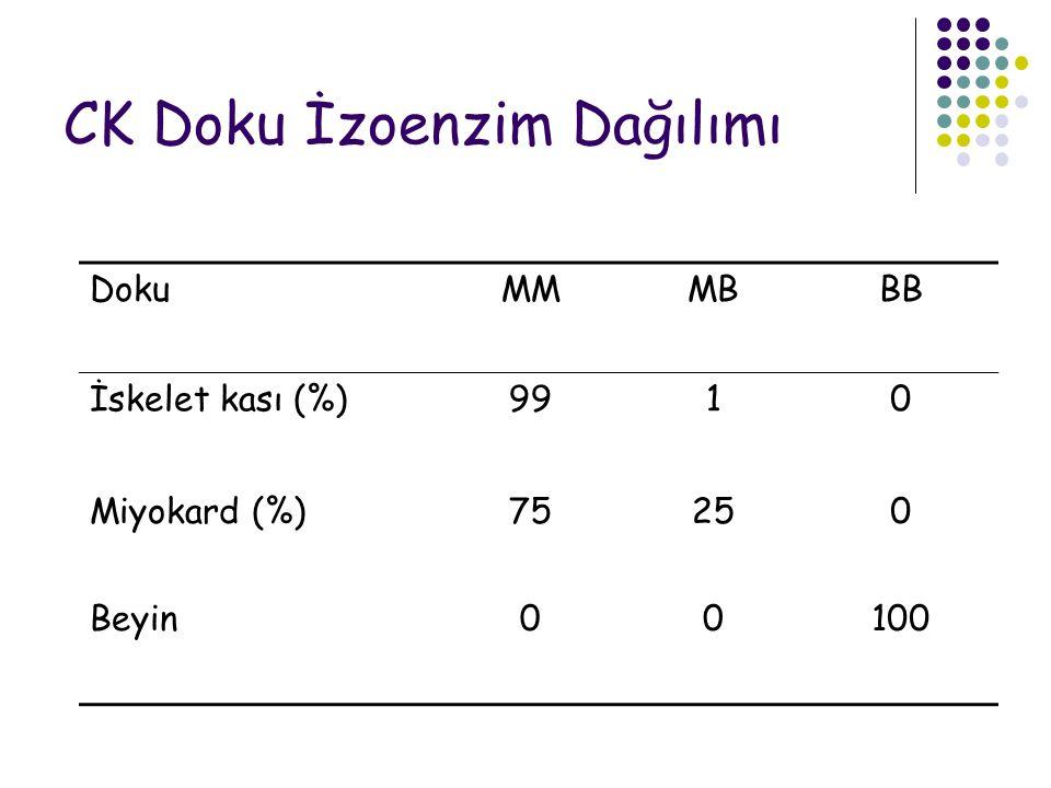 CK Doku İzoenzim Dağılımı DokuMMMBBB İskelet kası (%)9910 Miyokard (%)75250 Beyin00100