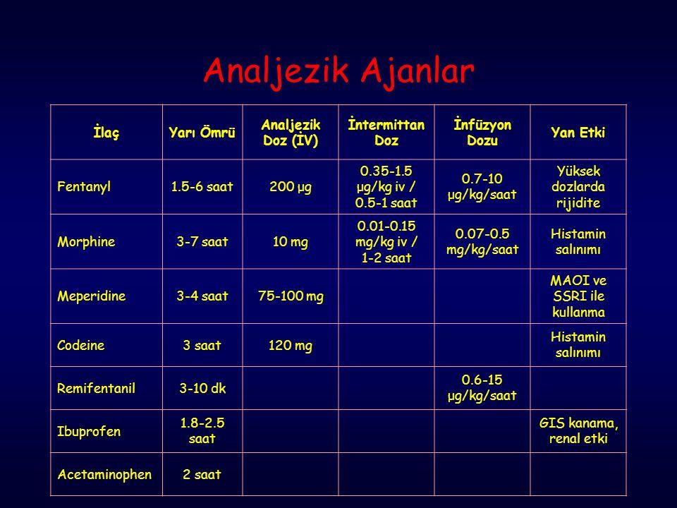 Analjezik Ajanlar İlaçYarı Ömrü Analjezik Doz (İV) İntermittan Doz İnfüzyon Dozu Yan Etki Fentanyl1.5-6 saat200 μg 0.35-1.5 μg/kg iv / 0.5-1 saat 0.7-