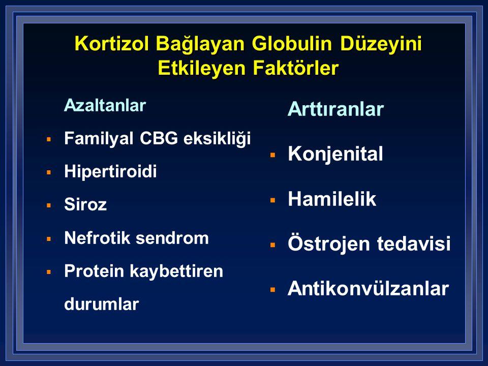 Kortizol Bağlayan Globulin Düzeyini Etkileyen Faktörler Azaltanlar  Familyal CBG eksikliği  Hipertiroidi  Siroz  Nefrotik sendrom  Protein kaybet