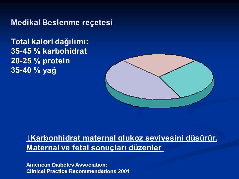 Medikal Beslenme reçetesi Total kalori dağılımı: 35-45 % karbohidrat 20-25 % protein 35-40 % yağ ↓Karbonhidrat maternal glukoz seviyesini düşürür.