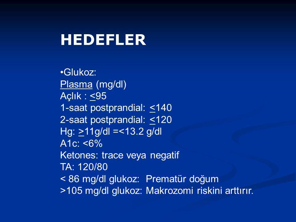 HEDEFLER Glukoz: Plasma (mg/dl) Açlık : <95 1-saat postprandial: <140 2-saat postprandial: <120 Hg: >11g/dl =<13.2 g/dl A1c: <6% Ketones: trace veya negatif TA: 120/80 < 86 mg/dl glukoz: Prematür doğum >105 mg/dl glukoz: Makrozomi riskini arttırır.