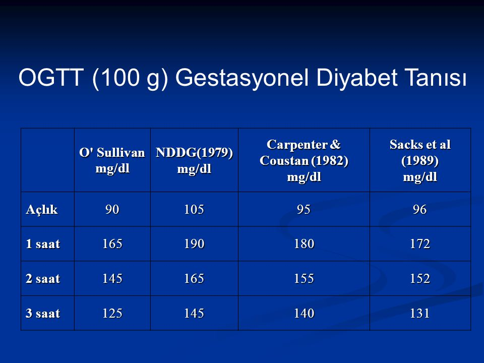 O Sullivan mg/dl NDDG(1979) Carpenter & Coustan (1982) mg/dl Sacks et al (1989) mg/dl Açlık901059596 1 saat 165190180172 2 saat 145165155152 3 saat 125145140131 OGTT (100 g) Gestasyonel Diyabet Tanısı