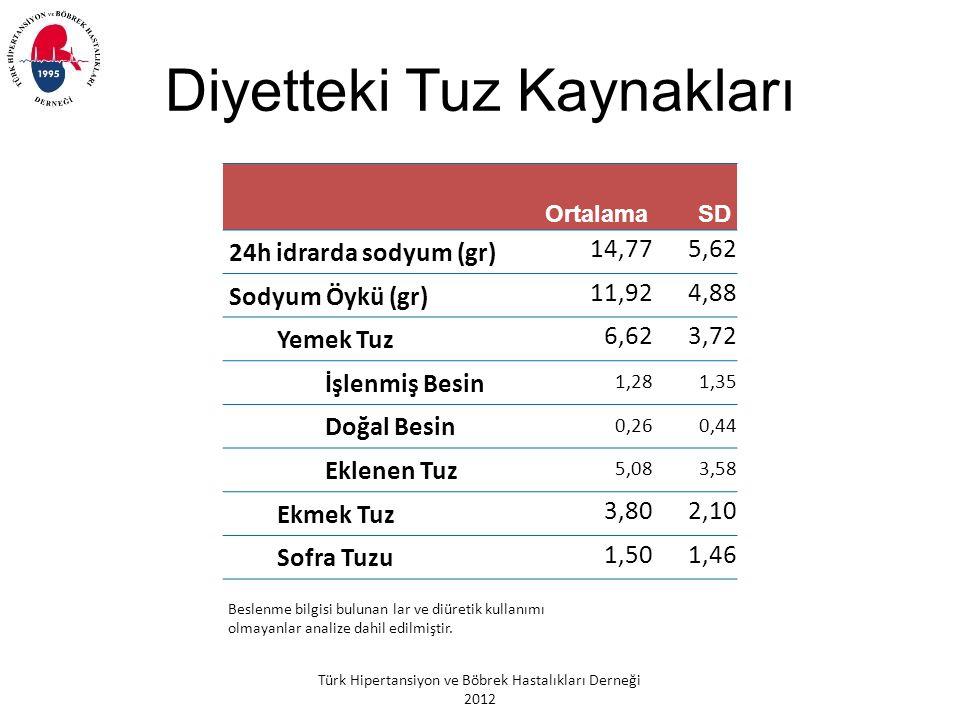 Türk Hipertansiyon ve Böbrek Hastalıkları Derneği 2012 Diyetteki Tuz Kaynakları OrtalamaSD 24h idrarda sodyum (gr) 14,775,62 Sodyum Öykü (gr) 11,924,88 Yemek Tuz 6,623,72 İşlenmiş Besin 1,281,35 Doğal Besin 0,260,44 Eklenen Tuz 5,083,58 Ekmek Tuz 3,802,10 Sofra Tuzu 1,501,46 Beslenme bilgisi bulunan lar ve diüretik kullanımı olmayanlar analize dahil edilmiştir.