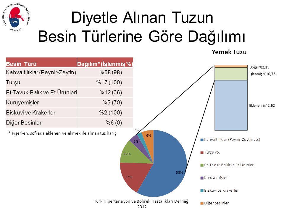 Türk Hipertansiyon ve Böbrek Hastalıkları Derneği 2012 Besin TürüDağılım* (İşlenmiş %) Kahvaltılıklar (Peynir-Zeytin)%58 (98) Turşu%17 (100) Et-Tavuk-Balık ve Et Ürünleri%12 (36) Kuruyemişler%5 (70) Bisküvi ve Krakerler%2 (100) Diğer Besinler%6 (0) Diyetle Alınan Tuzun Besin Türlerine Göre Dağılımı Yemek Tuzu * Pişerken, sofrada eklenen ve ekmek ile alınan tuz hariç