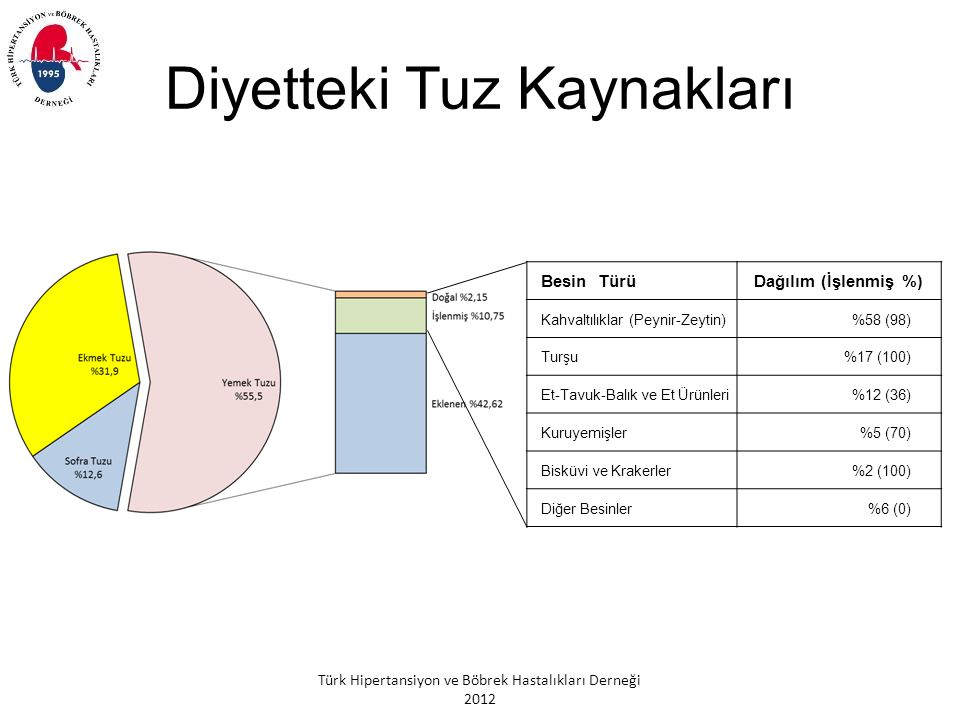 Türk Hipertansiyon ve Böbrek Hastalıkları Derneği 2012 Diyetteki Tuz Kaynakları Besin TürüDağılım (İşlenmiş %) Kahvaltılıklar (Peynir-Zeytin)%58 (98) Turşu%17 (100) Et-Tavuk-Balık ve Et Ürünleri%12 (36) Kuruyemişler%5 (70) Bisküvi ve Krakerler%2 (100) Diğer Besinler%6 (0)
