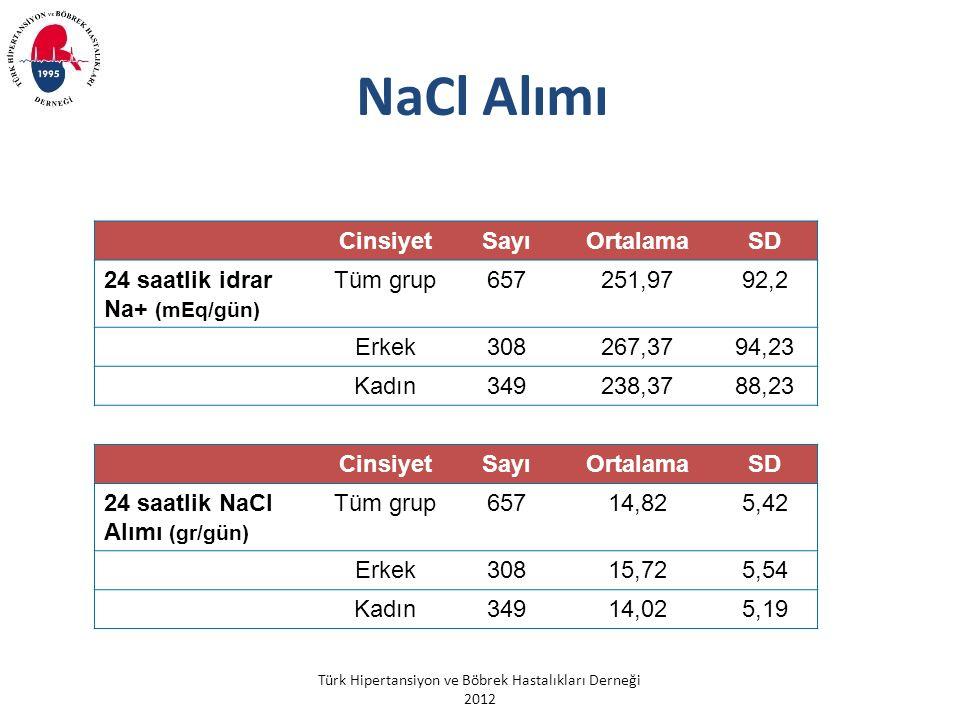 Türk Hipertansiyon ve Böbrek Hastalıkları Derneği 2012 NaCl Alımı CinsiyetSayıOrtalamaSD 24 saatlik NaCl Alımı (gr/gün) Tüm grup65714,825,42 Erkek30815,725,54 Kadın34914,025,19 CinsiyetSayıOrtalamaSD 24 saatlik idrar Na+ (mEq/gün) Tüm grup657251,9792,2 Erkek308267,3794,23 Kadın349238,3788,23