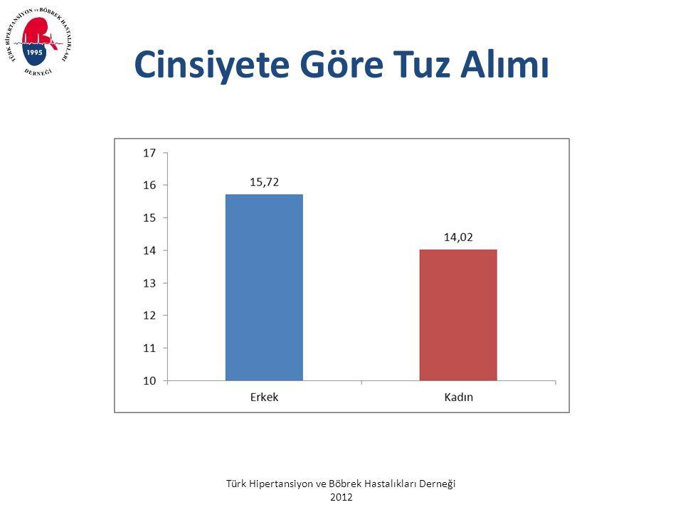 Türk Hipertansiyon ve Böbrek Hastalıkları Derneği 2012 Cinsiyete Göre Tuz Alımı