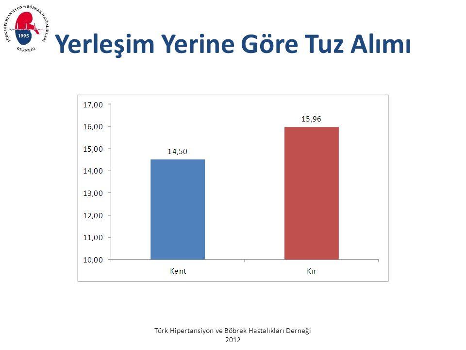 Türk Hipertansiyon ve Böbrek Hastalıkları Derneği 2012 Yerleşim Yerine Göre Tuz Alımı