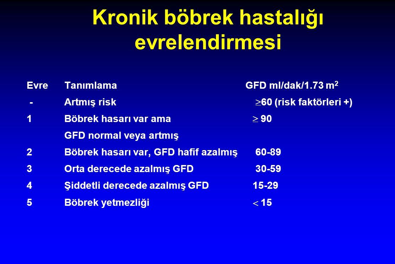 Kronik böbrek hastalığı evrelendirmesi Evre Tanımlama GFD ml/dak/1.73 m 2 -Artmış risk  60 (risk faktörleri +) 1Böbrek hasarı var ama  90 GFD normal