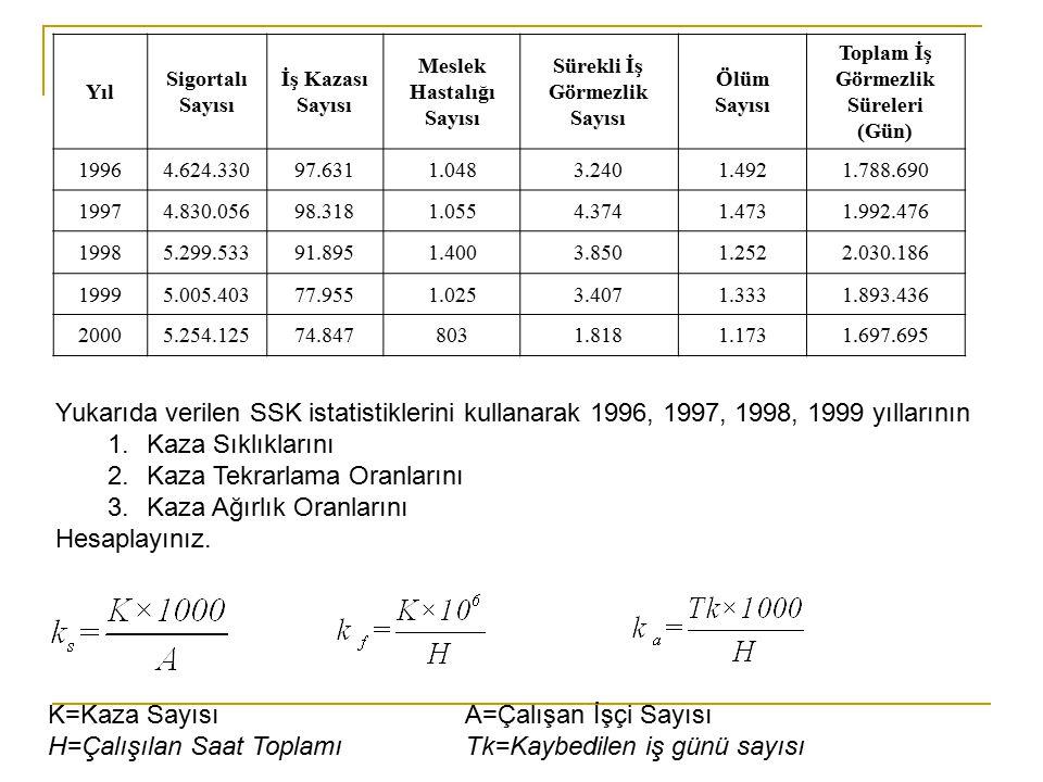 Yıl Sigortalı Sayısı İş Kazası Sayısı Meslek Hastalığı Sayısı Sürekli İş Görmezlik Sayısı Ölüm Sayısı Toplam İş Görmezlik Süreleri (Gün) 19964.624.330