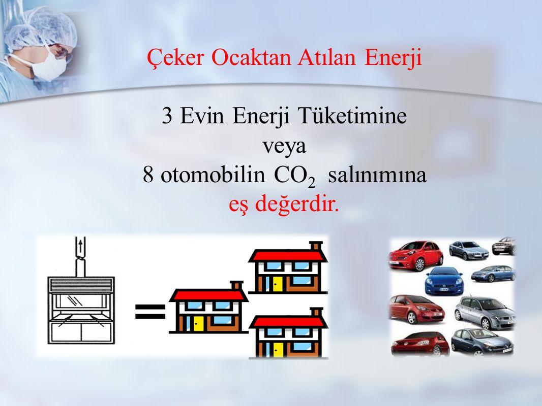 Çeker Ocaktan Atılan Enerji 3 Evin Enerji Tüketimine veya 8 otomobilin CO 2 salınımına eş değerdir.