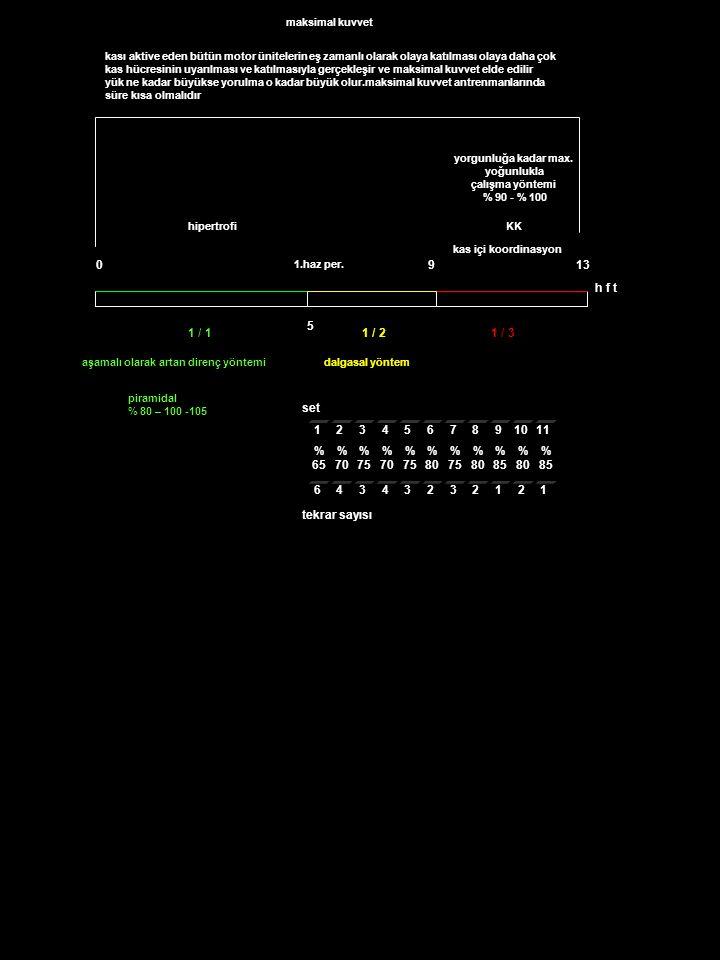 130 h f t 9 hipertrofiKK 5 aşamalı olarak artan direnç yöntemi maksimal kuvvet kas içi koordinasyon piramidal % 80 – 100 -105 dalgasal yöntem 1.haz per.