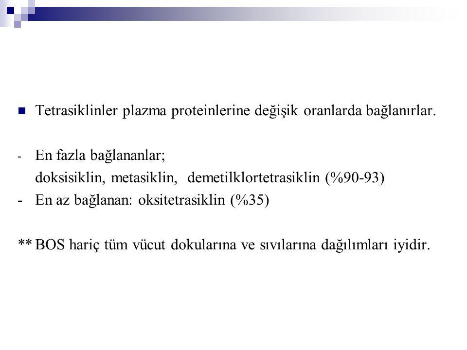 Minosiklin ve ikinci sırada da doksisiklin en lipofilik olanlarıdır.