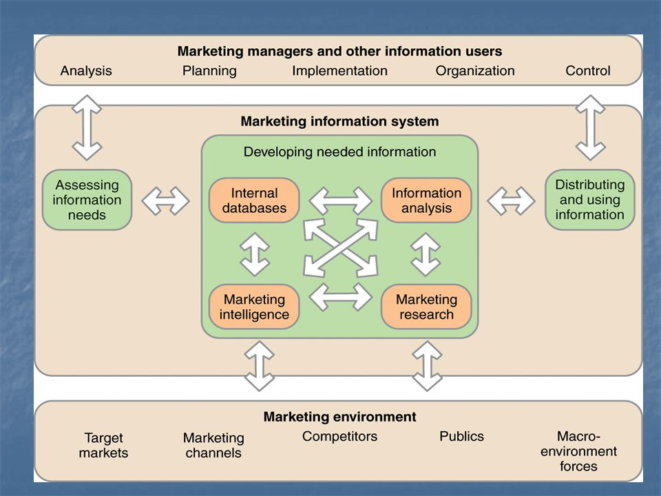 Pazarlama bilgisi ihtiyaçlarının değerlendirilmesi Pazarlama bilgisi temel olarak örgüt pazarlama ve diğer yöneticilerinin işine yarıyor olsa da, dış ortaklara partnerlere de bilgi sağlayabilir.