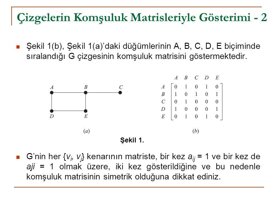 Çizgelerin Komşuluk Matrisleriyle Gösterimi - 2 Şekil 1(b), Şekil 1(a)'daki düğümlerinin A, B, C, D, E biçiminde sıralandığı G çizgesinin komşuluk mat