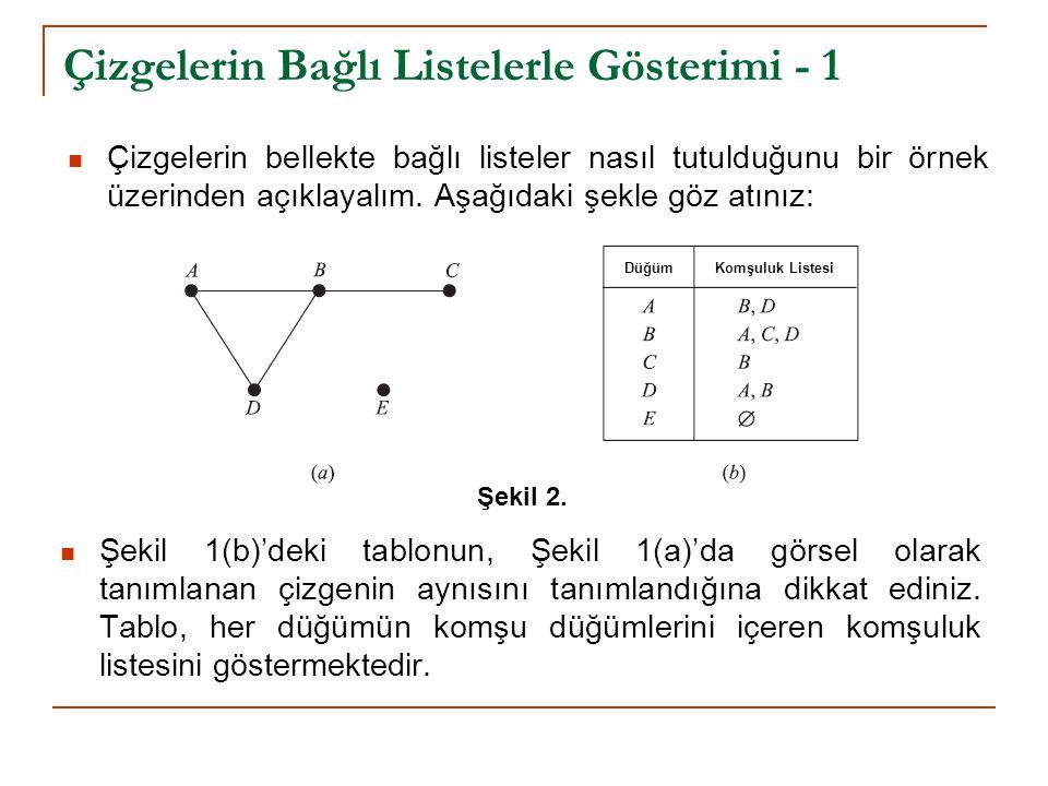 Çizgelerin Bağlı Listelerle Gösterimi - 1 Çizgelerin bellekte bağlı listeler nasıl tutulduğunu bir örnek üzerinden açıklayalım. Aşağıdaki şekle göz at