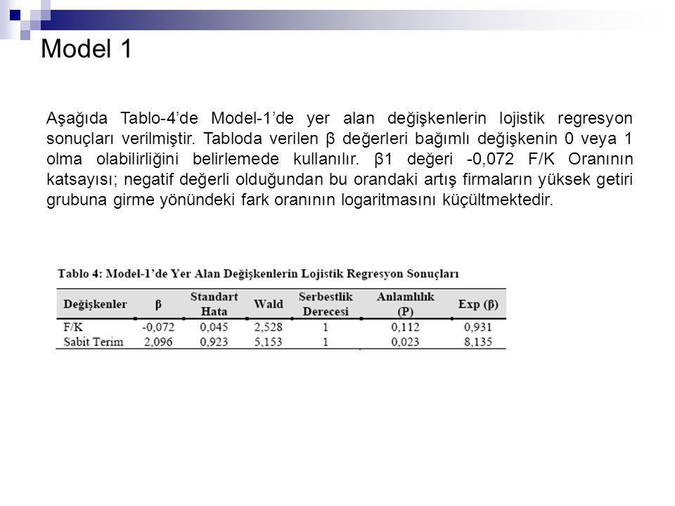 Model 1 Aşağıda Tablo-4'de Model-1'de yer alan değişkenlerin lojistik regresyon sonuçları verilmiştir. Tabloda verilen β değerleri bağımlı değişkenin