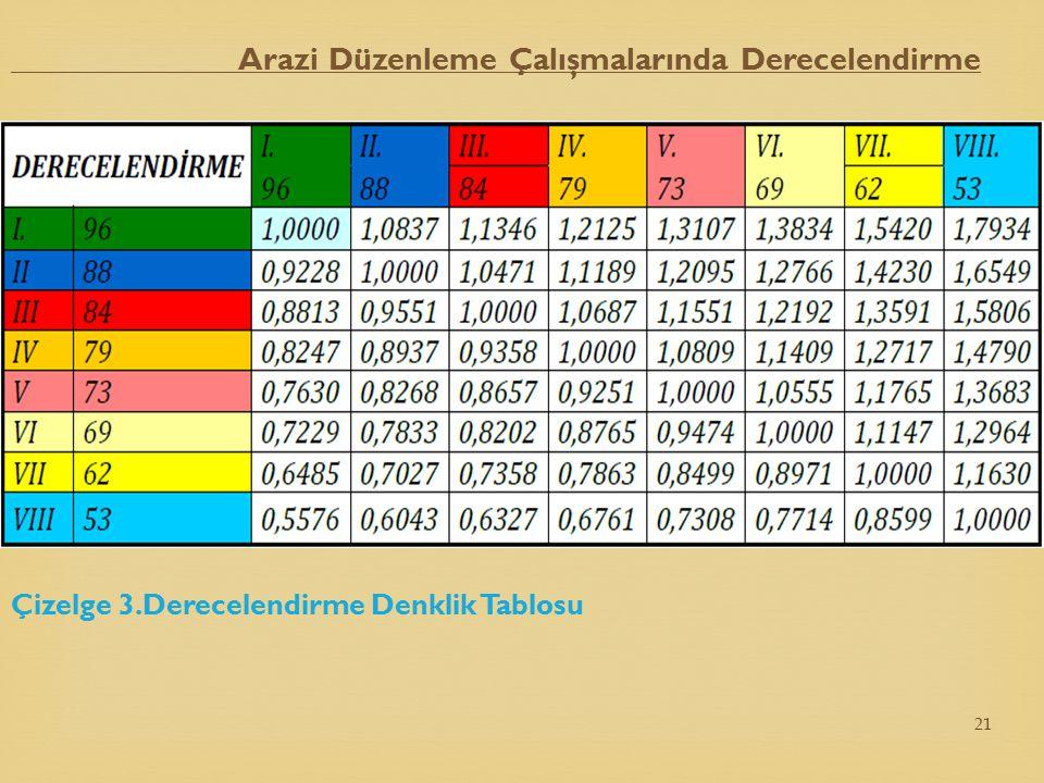 Arazi Düzenleme Çalışmalarında Derecelendirme Çizelge 3.Derecelendirme Denklik Tablosu 21