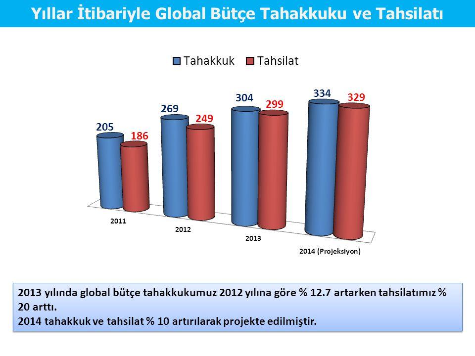 Yıllar İtibariyle Global Bütçe Tahakkuku ve Tahsilatı 2013 yılında global bütçe tahakkukumuz 2012 yılına göre % 12.7 artarken tahsilatımız % 20 arttı.