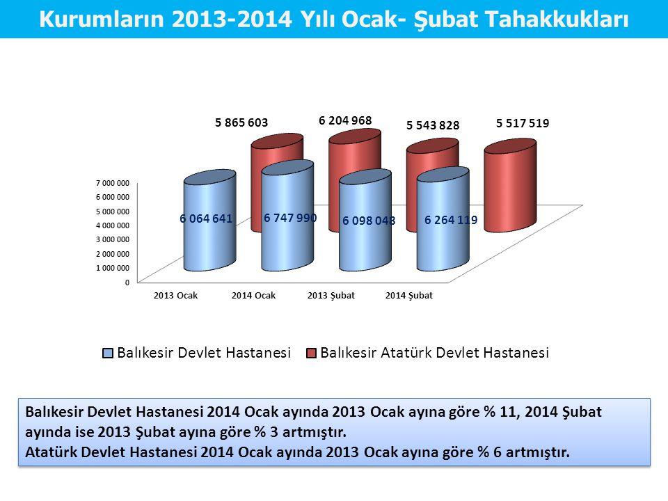 Kurumların 2013-2014 Yılı Ocak- Şubat Tahakkukları Balıkesir Devlet Hastanesi 2014 Ocak ayında 2013 Ocak ayına göre % 11, 2014 Şubat ayında ise 2013 Ş