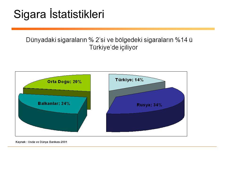 Sigara İstatistikleri Dünyadaki sigaraların % 2'si ve bölgedeki sigaraların %14 ü Türkiye'de içiliyor Kaynak : Usda ve Dünya Bankası 2001