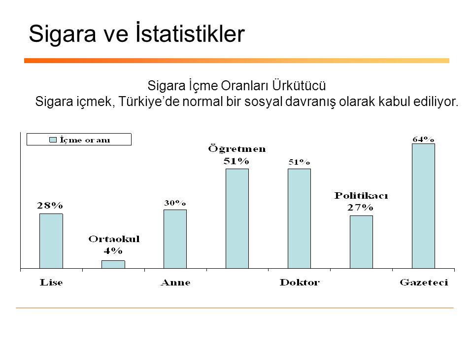 Sigara ve İstatistikler Sigara İçme Oranları Ürkütücü Sigara içmek, Türkiye'de normal bir sosyal davranış olarak kabul ediliyor.