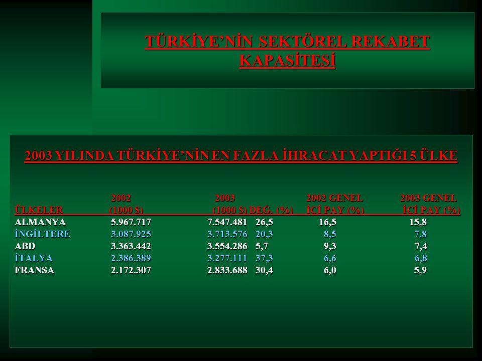 2003 YILINDA TÜRKİYE'NİN EN FAZLA İHRACAT YAPTIĞI 5 ÜLKE 2002 2003 2002 GENEL 2003 GENEL ÜLKELER (1000 $) (1000 $) DEĞ.