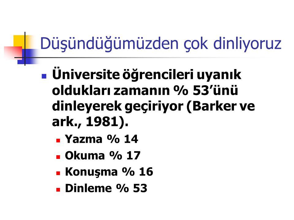 Düşündüğümüzden çok dinliyoruz Üniversite öğrencileri uyanık oldukları zamanın % 53'ünü dinleyerek geçiriyor (Barker ve ark., 1981). Yazma % 14 Okuma