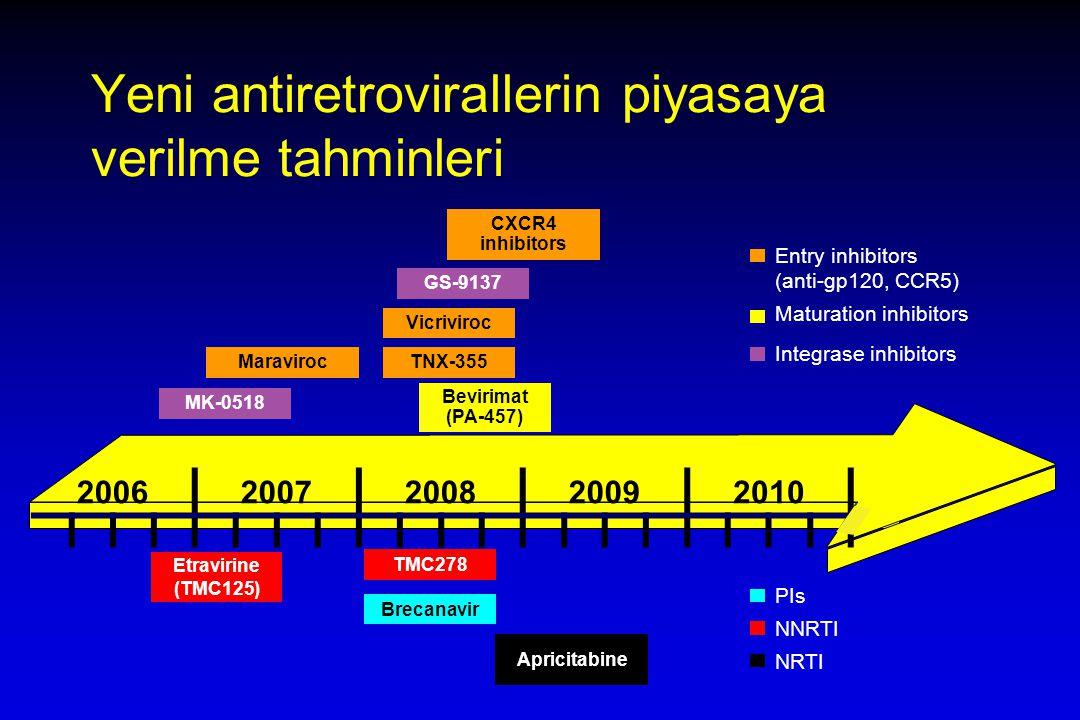 Yeni antiretrovirallerin piyasaya verilme tahminleri Bevirimat (PA-457) PIs NNRTI NRTI Maturation inhibitors Maraviroc GS-9137 TMC278 Etravirine (TMC125) Apricitabine Brecanavir Integrase inhibitors Entry inhibitors (anti-gp120, CCR5) CXCR4 inhibitors MK-0518 TNX-355 20062007200820092010 Vicriviroc